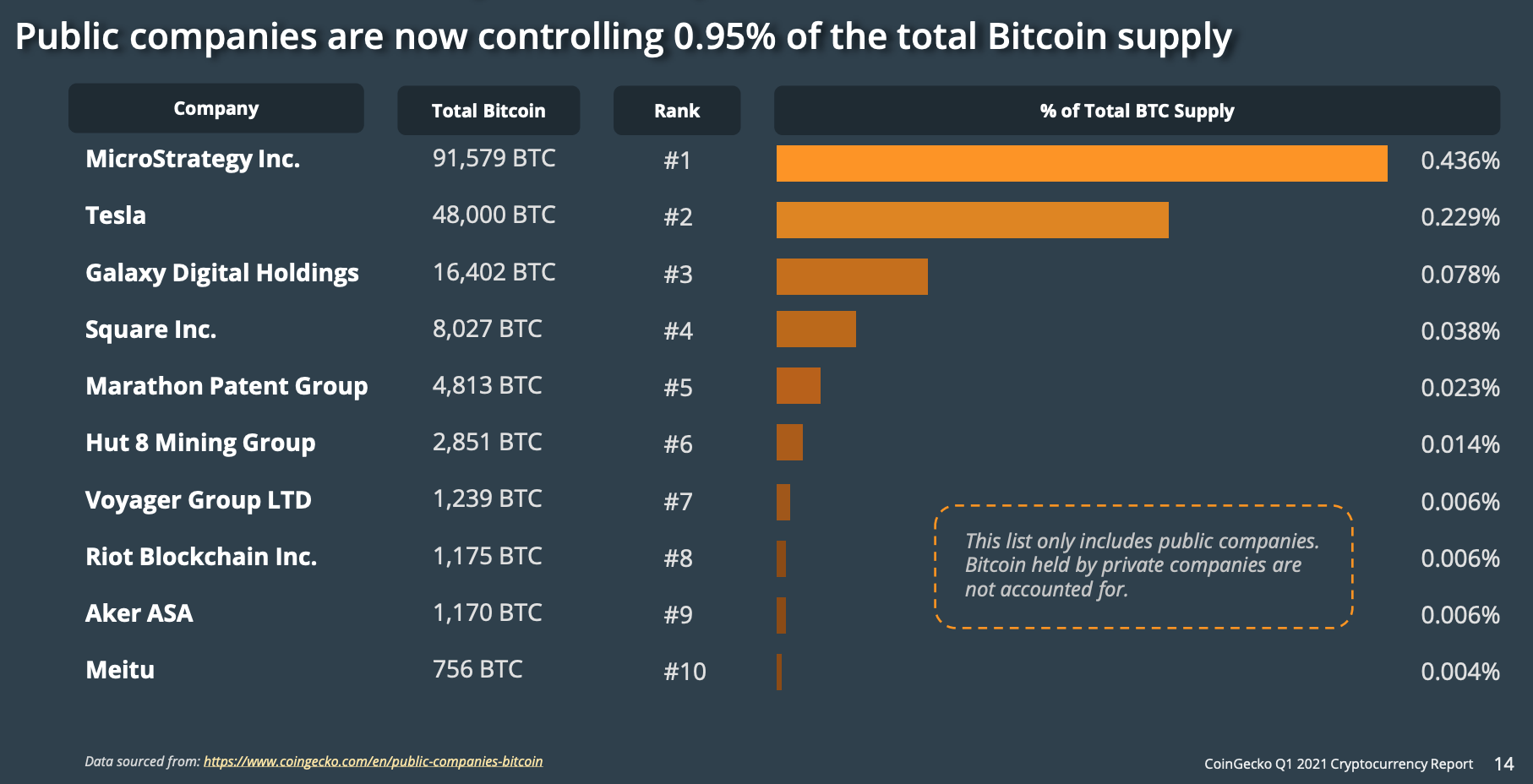 Public companies are now controlling 0.95% of the total bitcoin supply, as of April 21, CoinGecko Q1 2021 Quarterly Cryptocurrency Report, April 2021