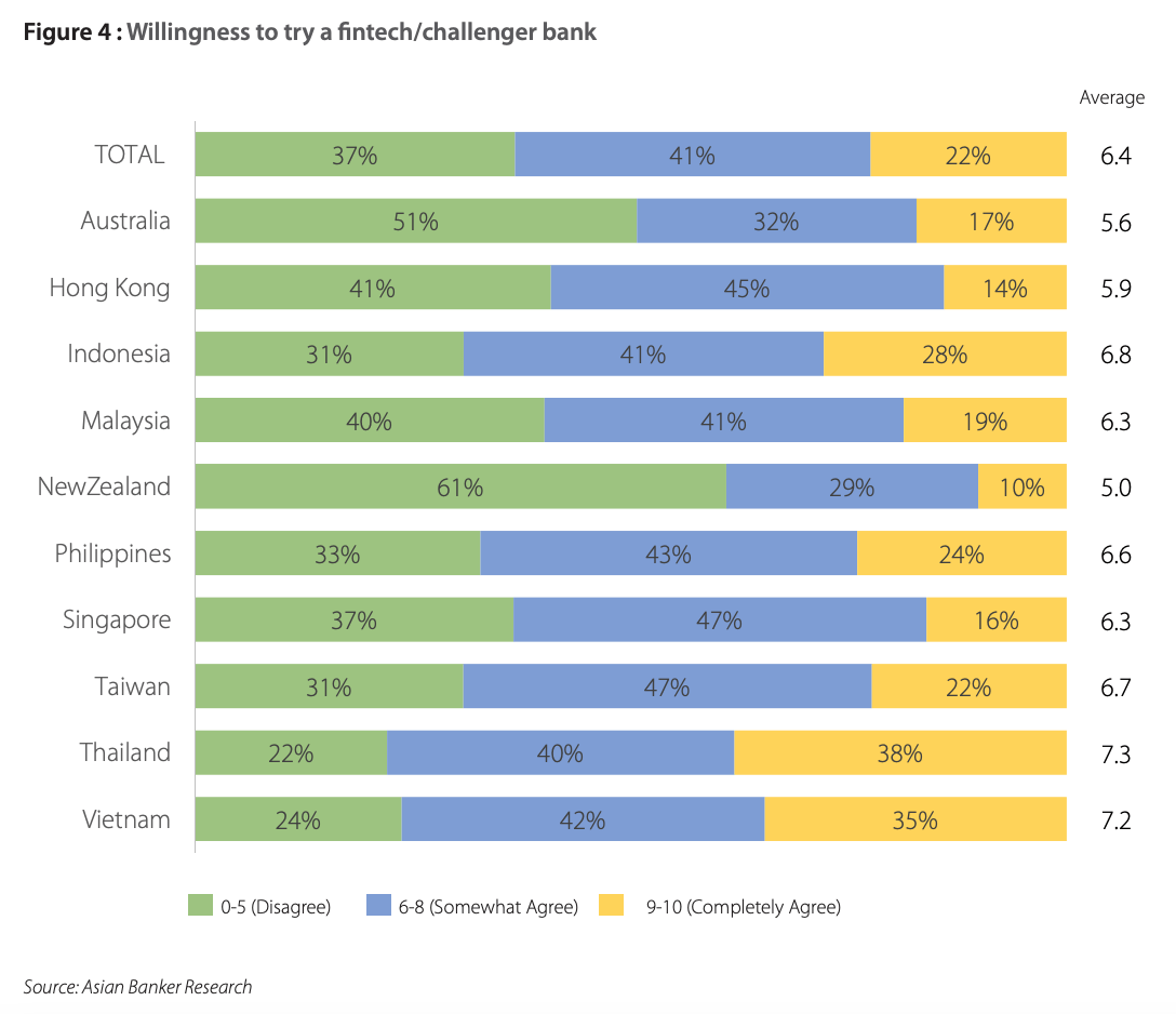 Willingness to try a fintech/challenger bank, Source: Asia Pacific Digital Banking Consumer Study, Asian Banker Research, 2021