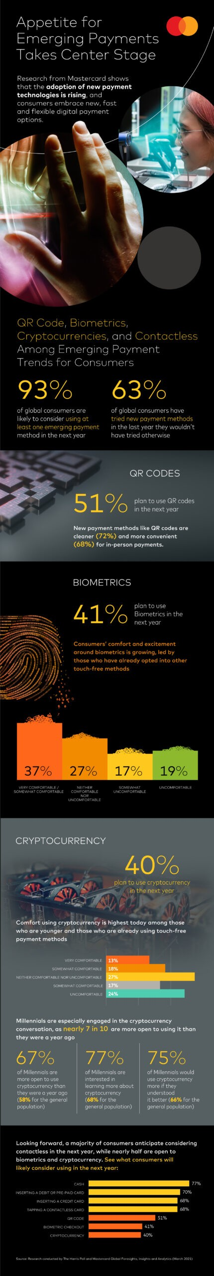 Mastercard New Payments Index 2021 Infographic, Mastercard