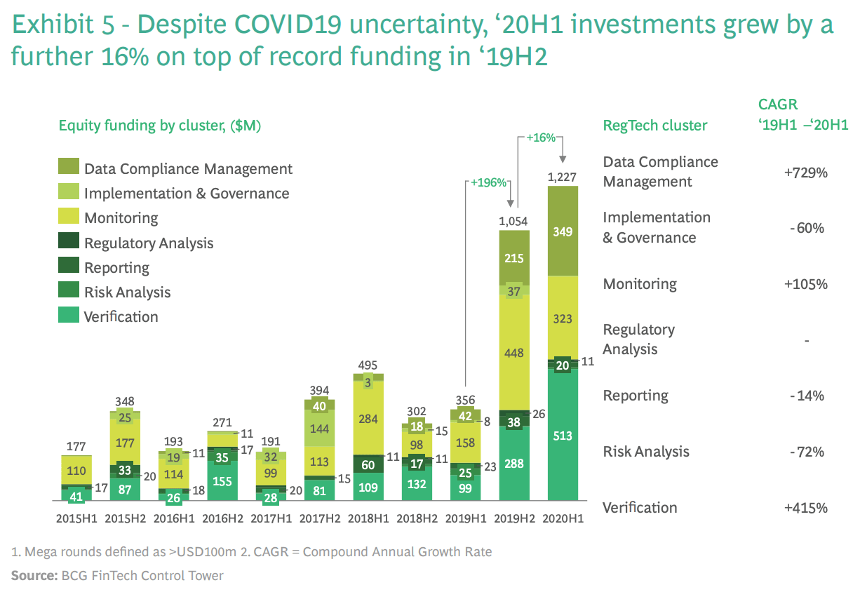Regtech funding in Singapore, Source- BCG Fintech Control Tower, via Singapore fintechs off to a flying start in 2021 report
