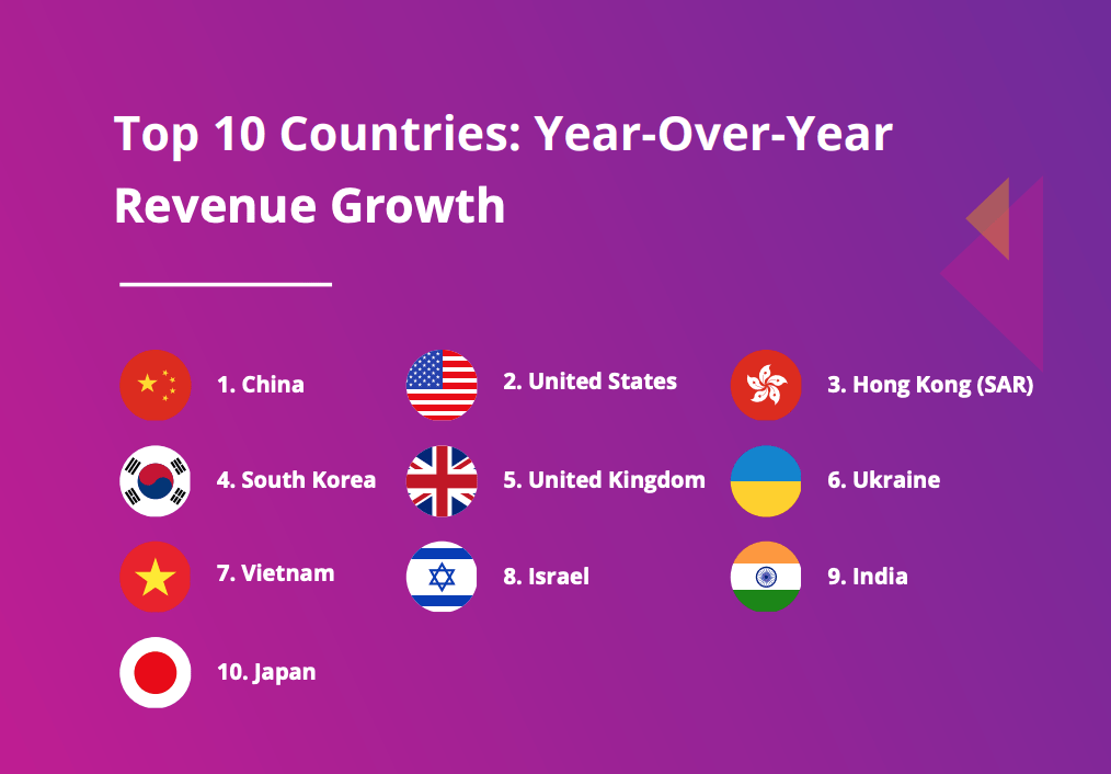 Top 10 Countries: Year-Over-Year Revenue Growth, One Giant Leap: The Growth of eCommerce Amidst the COVID-19 Pandemic and Beyond, Payoneer