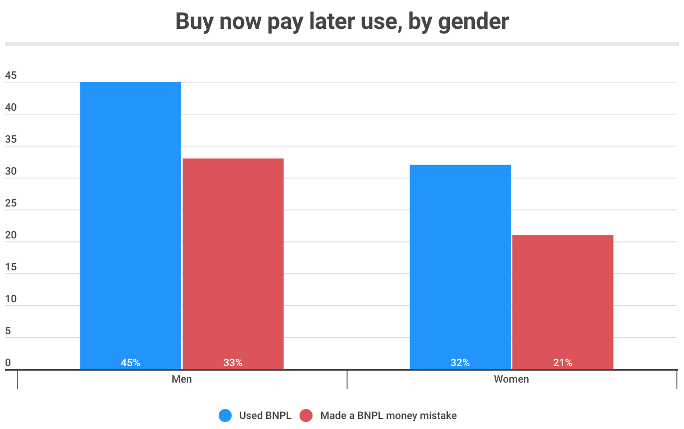 Buy now pay later use in Singapore, by gender, Source- Finder.com, June 2021