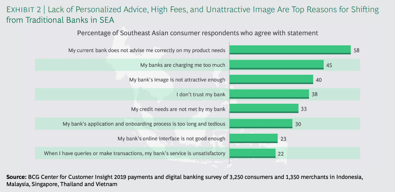 Top reasons for shifting from traditional banks in Southeast Asia, Source: Boston Consulting Group (BCG)