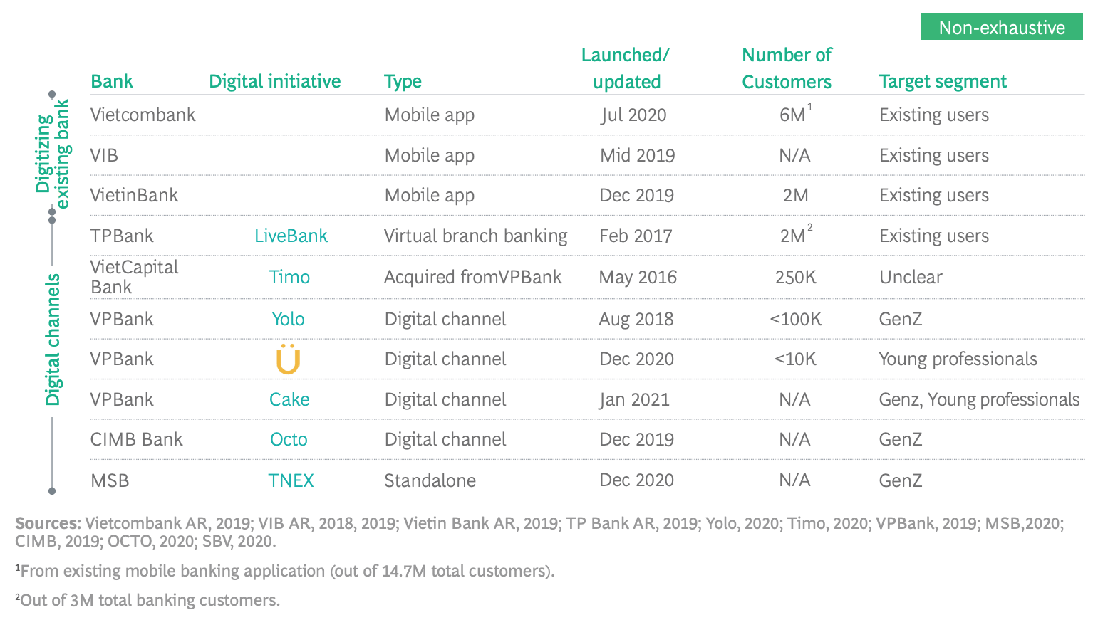 Vietnam banks digitizing, Source- Emerging Challengers and Incumbent Operators Battle for Asia Pacific's Digital Banking Opportunity, BCG, June 2021