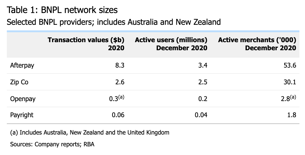 BNPL network sizes, Table by the Reserve Bank of Australia, March 2021 Bulletin