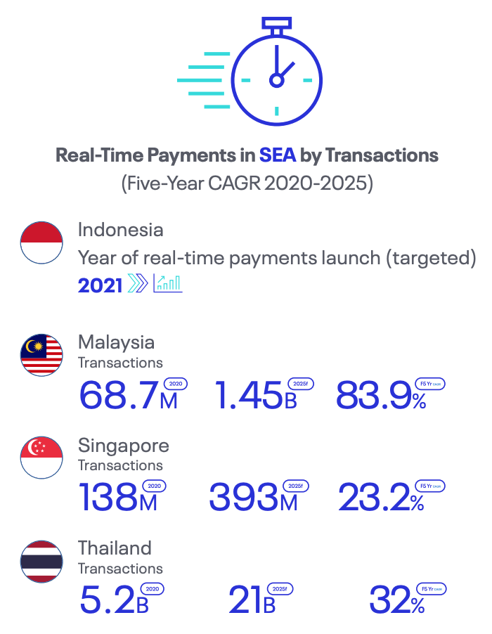 Real-Time Payments in SEA by Transactions (Five-Year CAGR 2020-2025), Source: Real-Time Goes Mainstream, ACI Worldwide, 2021