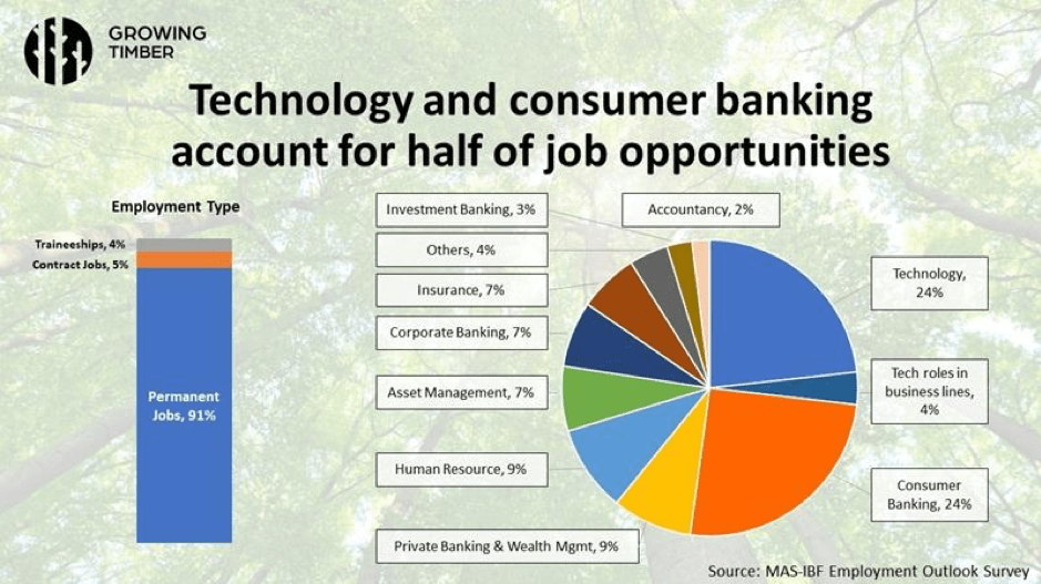 Technology and consumer banking