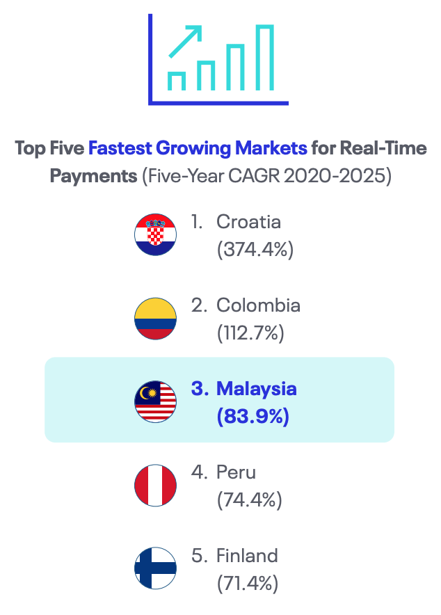 Top Five Fastest Growing Markets for Real-Time Payments (Five-Year CAGR 2020-2025), Source: Real-Time Goes Mainstream, ACI Worldwide, 2021