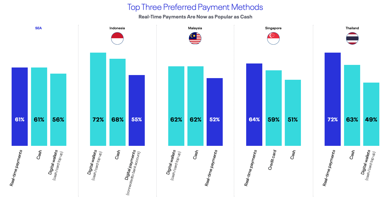 Top three preferred payment methods in key Southeast Asian markets, Source- Real-Time Goes Mainstream, ACI Worldwide, 2021