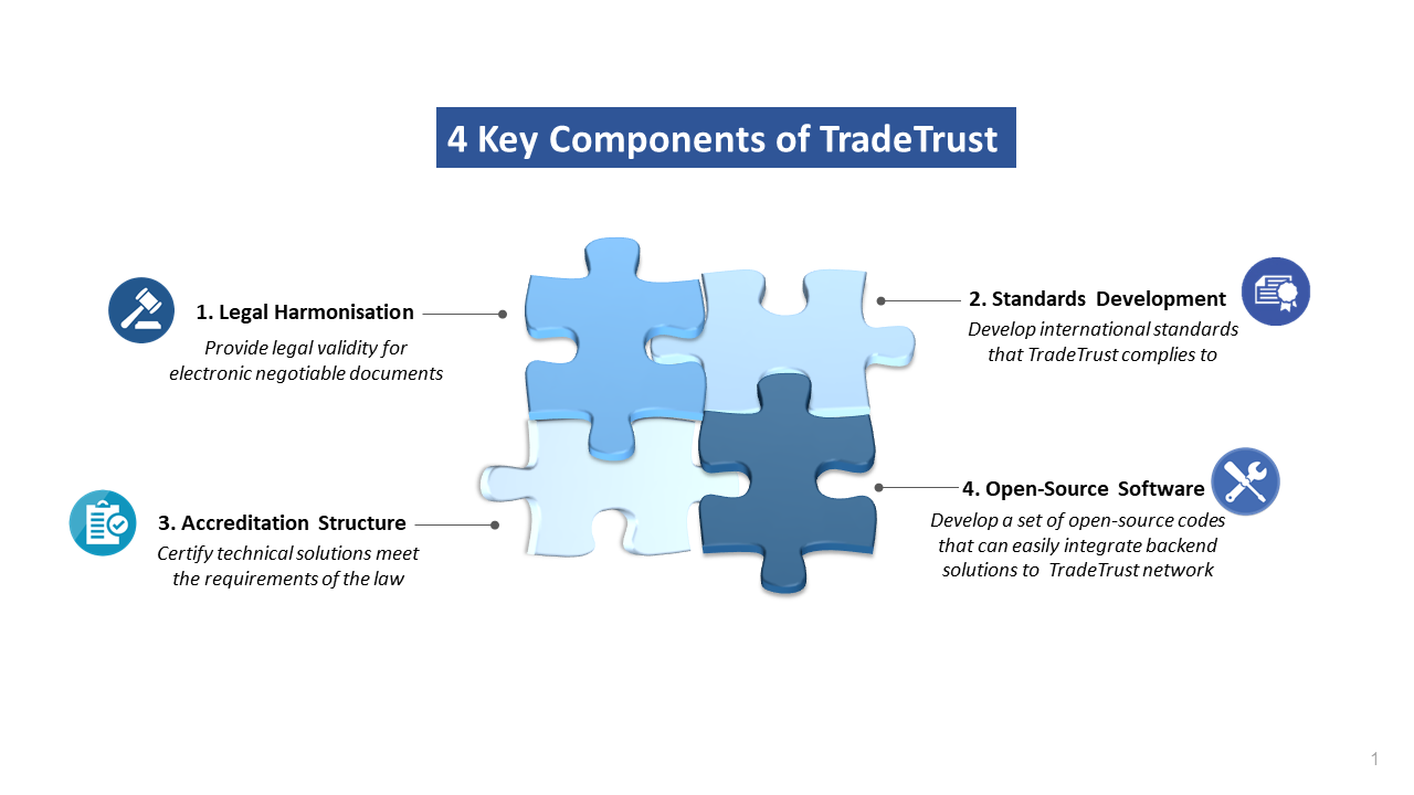 4 Key Components of TradeTrust, Source: Singapore's Infocomm Media Development Authority (IMDA)