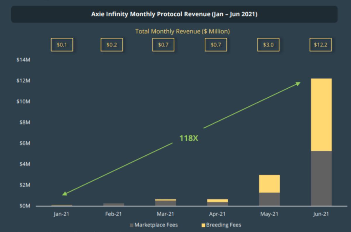 Axie Infinity Monthly Protocol Revenue