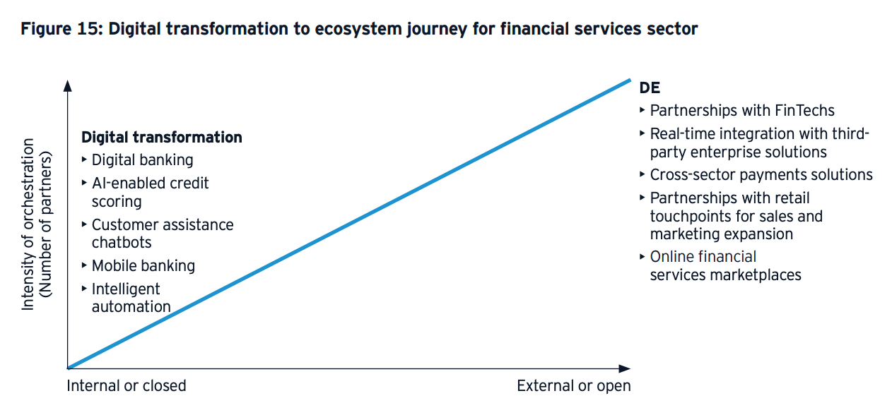 Digital transformation to ecosystem journey for financial services sector, via Building successful digital ecosystems in Southeast Asia, EY, 2021
