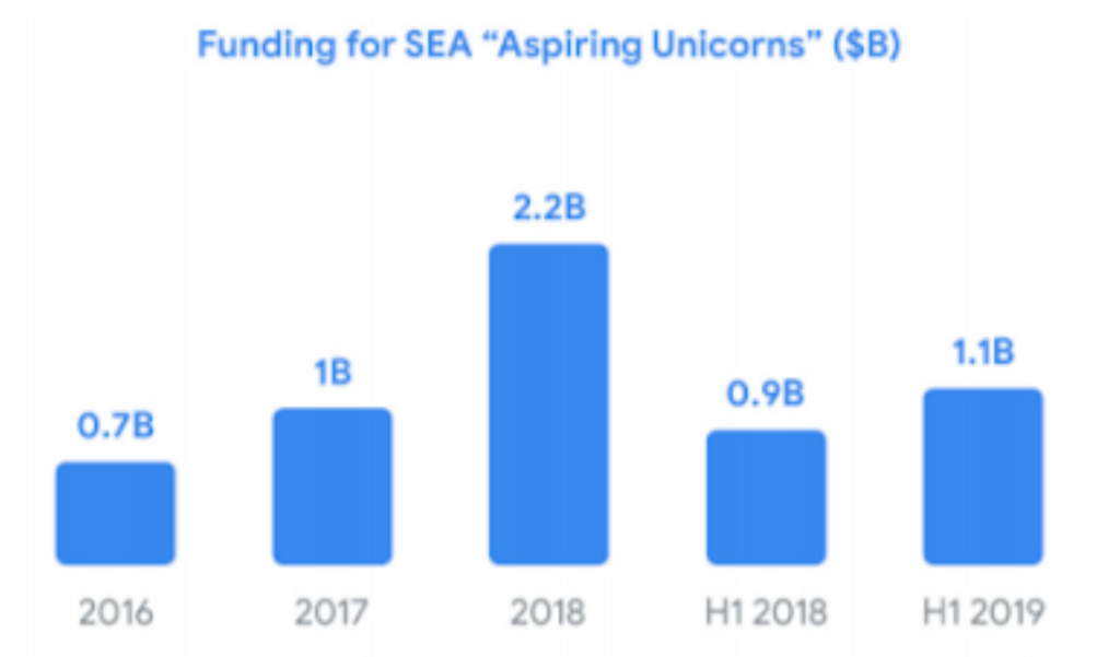 Funding for SEA Aspiring Unicorns