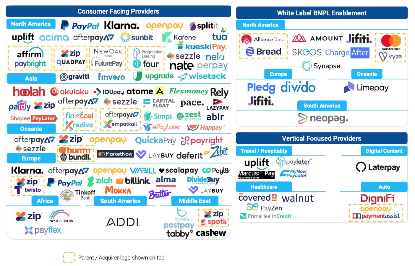 Global Buy Now Pay Later Landscape, Source: FT Partners, July 2021