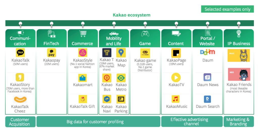 KakaoBank ecosystem