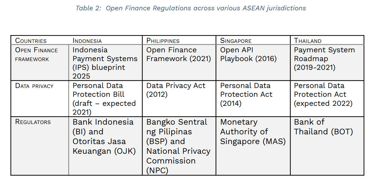 Open Finance Regulations across various ASEAN jurisdictions, Source- White Paper- Embracing Open Finance in Southeast Asia, Brankas and Integras Partners, July 2021