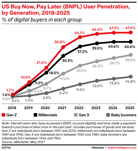 US BNPL user penetration by generation, 2018-2025, Source: eMarketer, May 2021