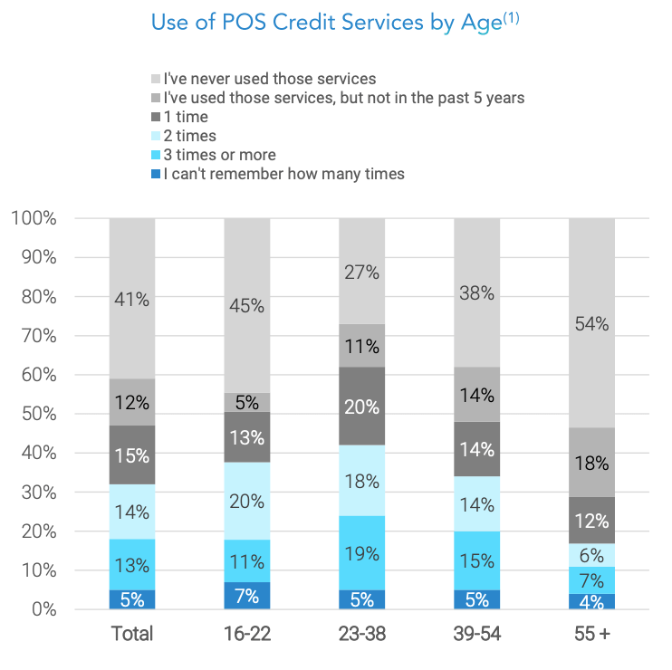 Use of POS credit services by age, Graphic by FT Partners, July 2021