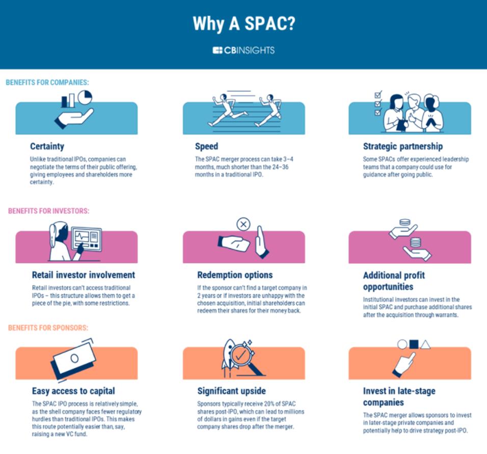 Why a SPAC