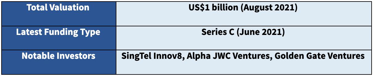 Singapore Fintech Unicorn - Carro, Genie Financial