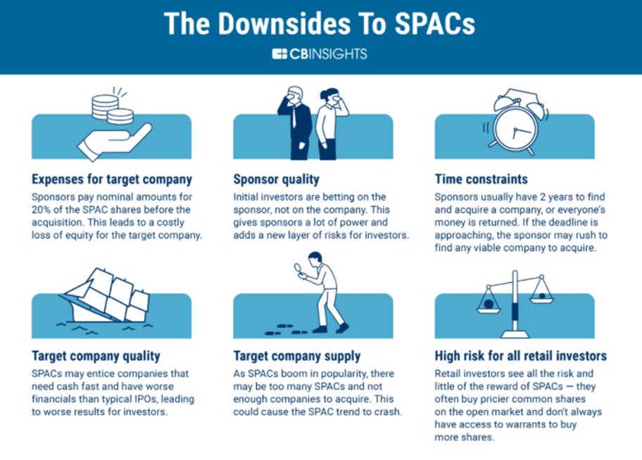 downside of SPACs
