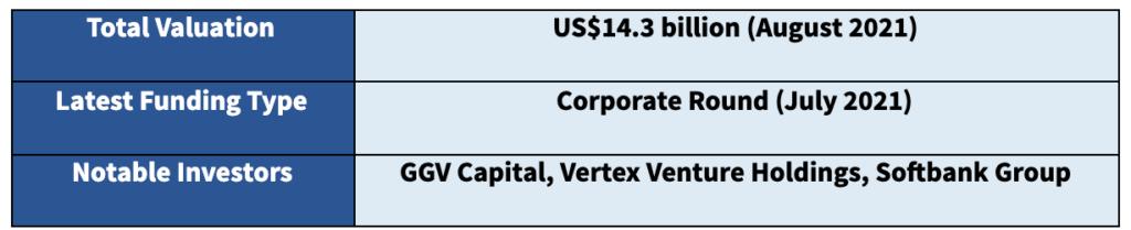 Singapore Fintech Unicorn - Grab