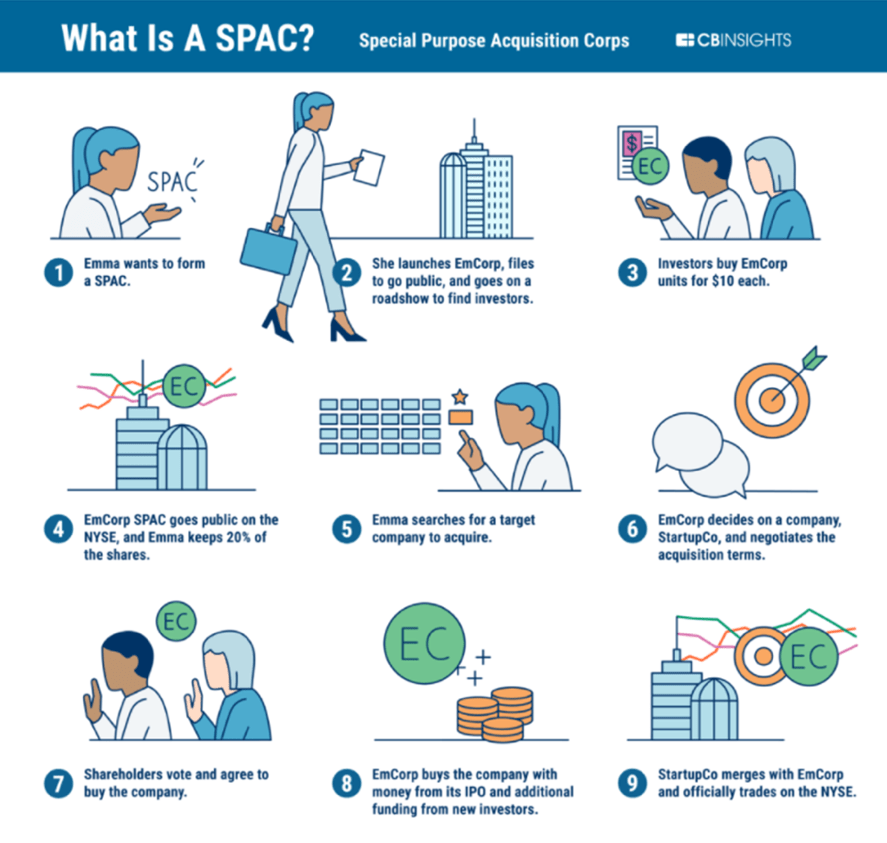 what is SPAC