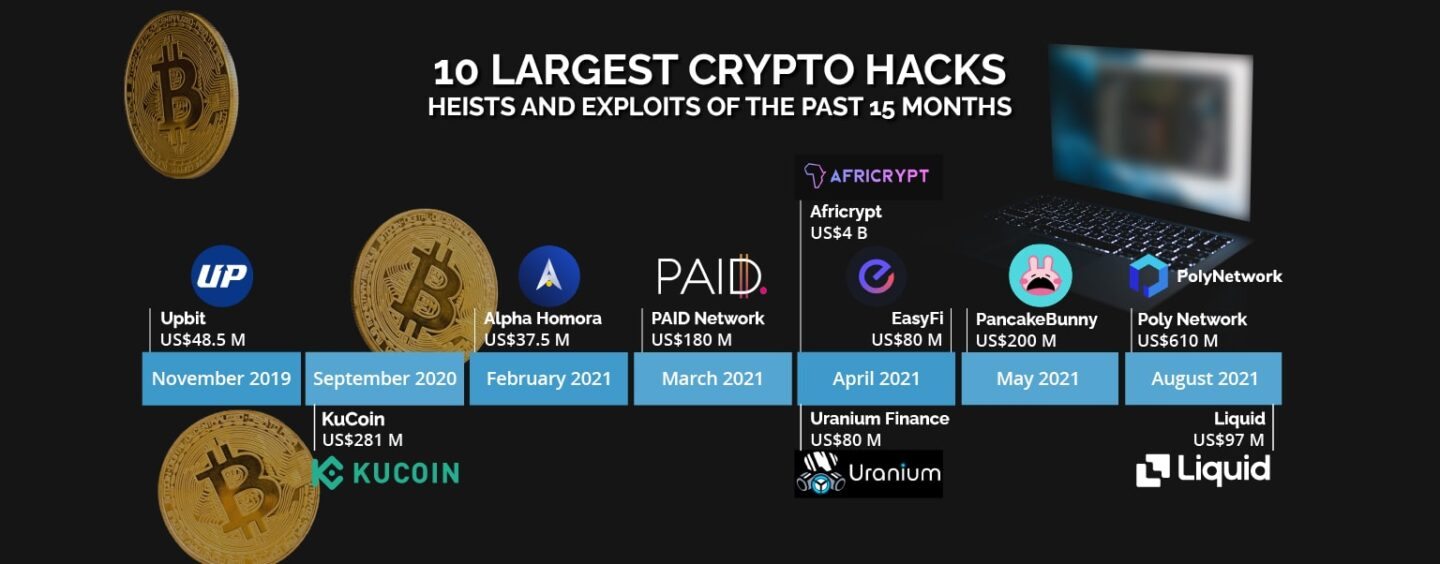 10 Largest Crypto Hacks, Heists and Exploits of the Past 15 Months