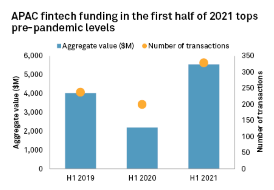 APAC fintech funding in the first half of 2021, Source- S&P Global Market Intelligence, August 2021