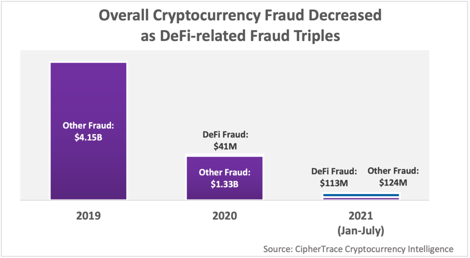 Crypto fraud, Source- Cryptocurrency Crime and Anti-Money Laundering Report, August 2021, Ciphertrace