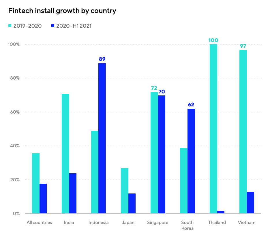 Fintech install growth by country, Source: Mobile App Trends 2021: A focus on APAC, Adjust 2021