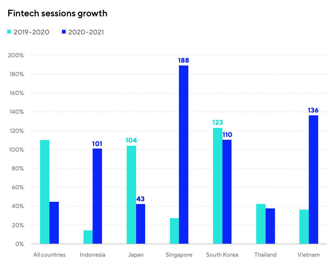 Fintech sessions growth, Source: Mobile App Trends 2021: A focus on APAC, Adjust 2021