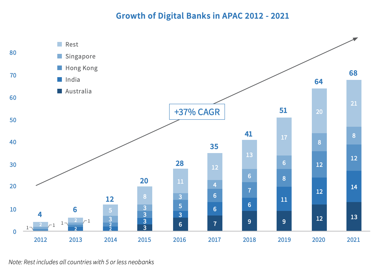 Growth of digital banks in APAC 2012-2021, Source: Digital Banking in Asia-Pacific, Fincog, BPC