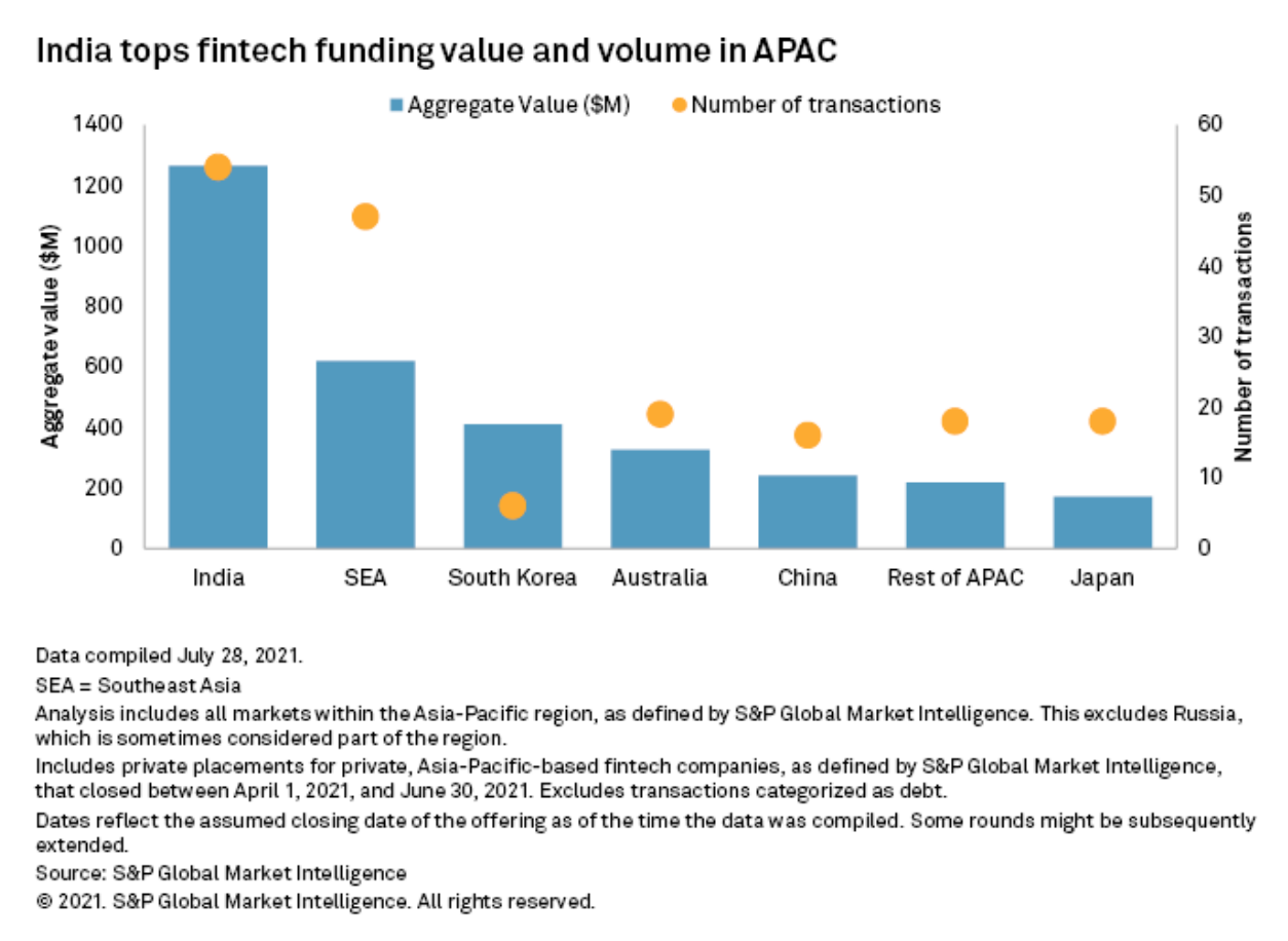 India tops fintech fund value and volume in APAC, Source: S&P Global Market Intelligence, August 2021