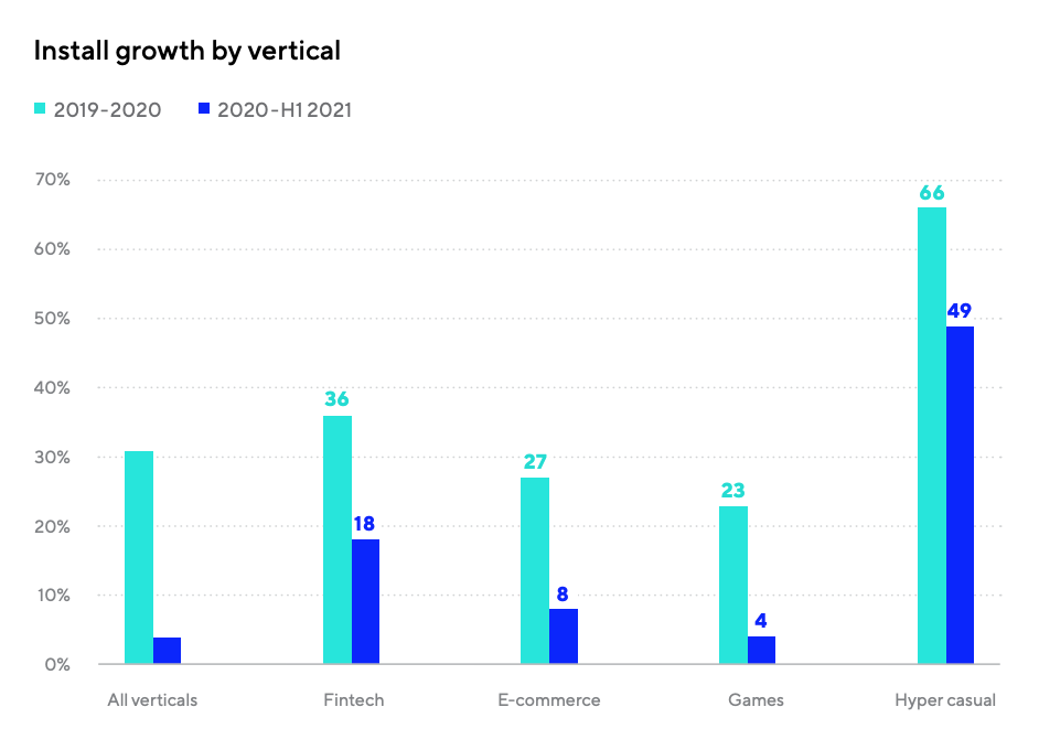 Install growth by vertical, Source: Mobile App Trends 2021: A focus on APAC, Adjust 2021
