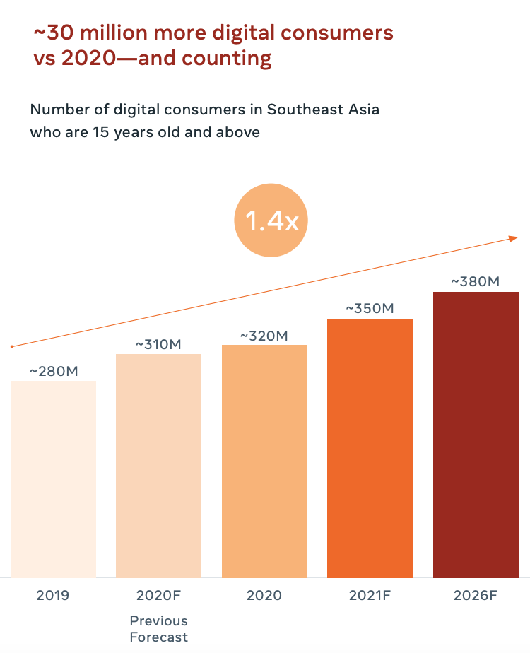 Number of digital consumers in Southeast Asia who are 15 years old and above, Source- 2021 Digital Consumer Report, Facebook and Bain and Company