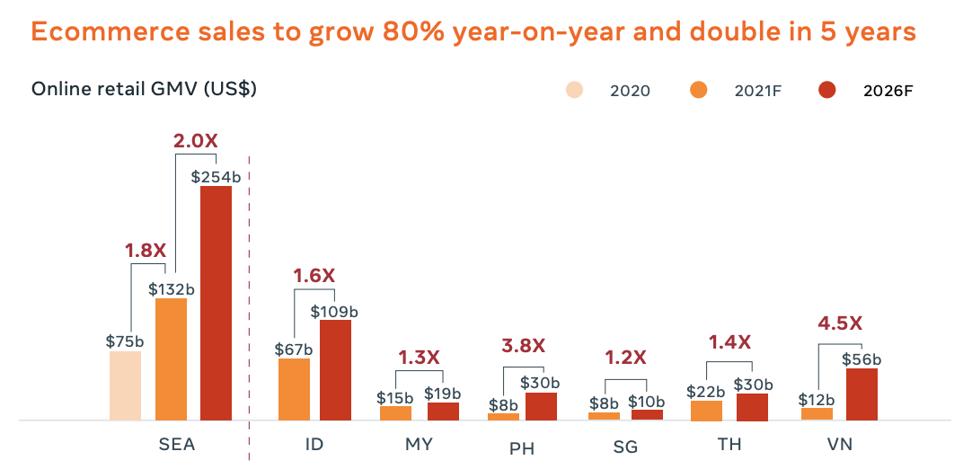 Online retail GMV (US$), Source- 2021 Digital Consumer Report, Facebook and Bain and Company