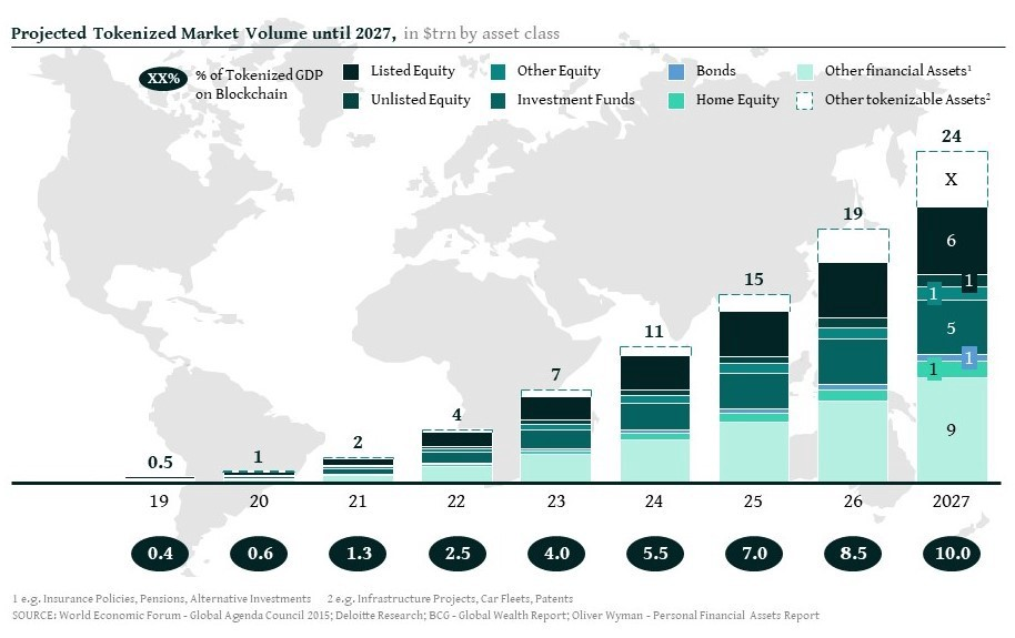 Projected tokenized market volume until 2027, in trillion USD by asset class, Source: Finoa