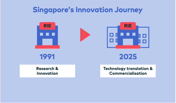 - Research, Innovation and Enterprise
