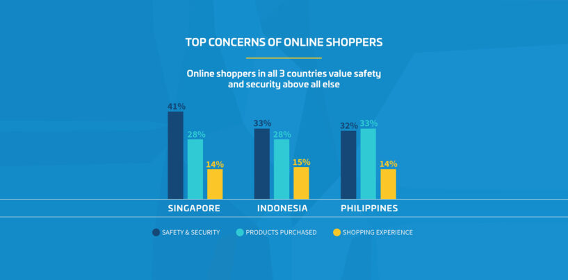 Security a Bigger Concern for Online Shoppers Than User Experience