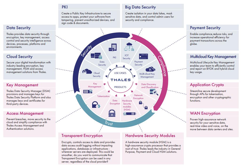Thales cloud security