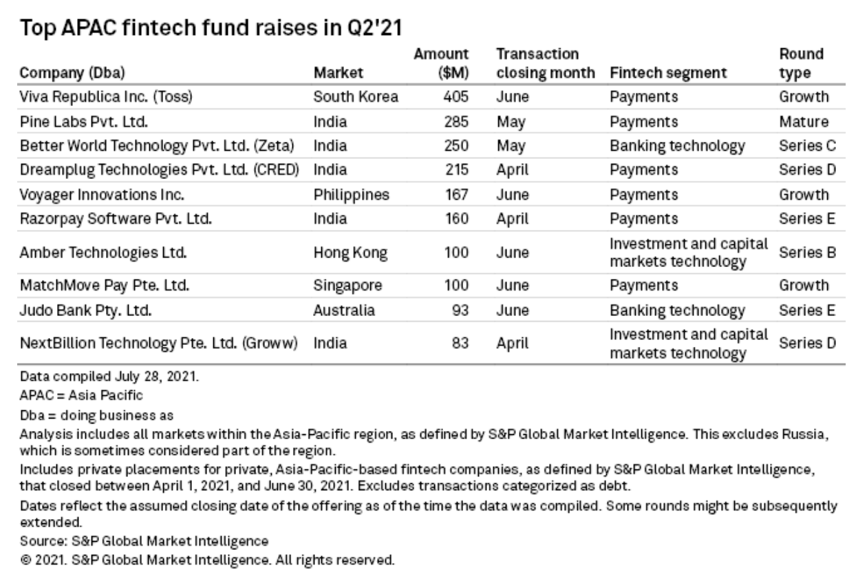 Top APAC fintech fund raised in Q2 2021, Source- S&P Global Market Intelligence, August 2021