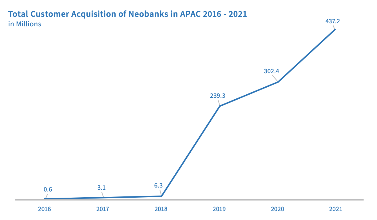 Total customer acquisition of neobanks in APAC 2016-2021, Source: Digital Banking in Asia-Pacific, Fincog, BPC