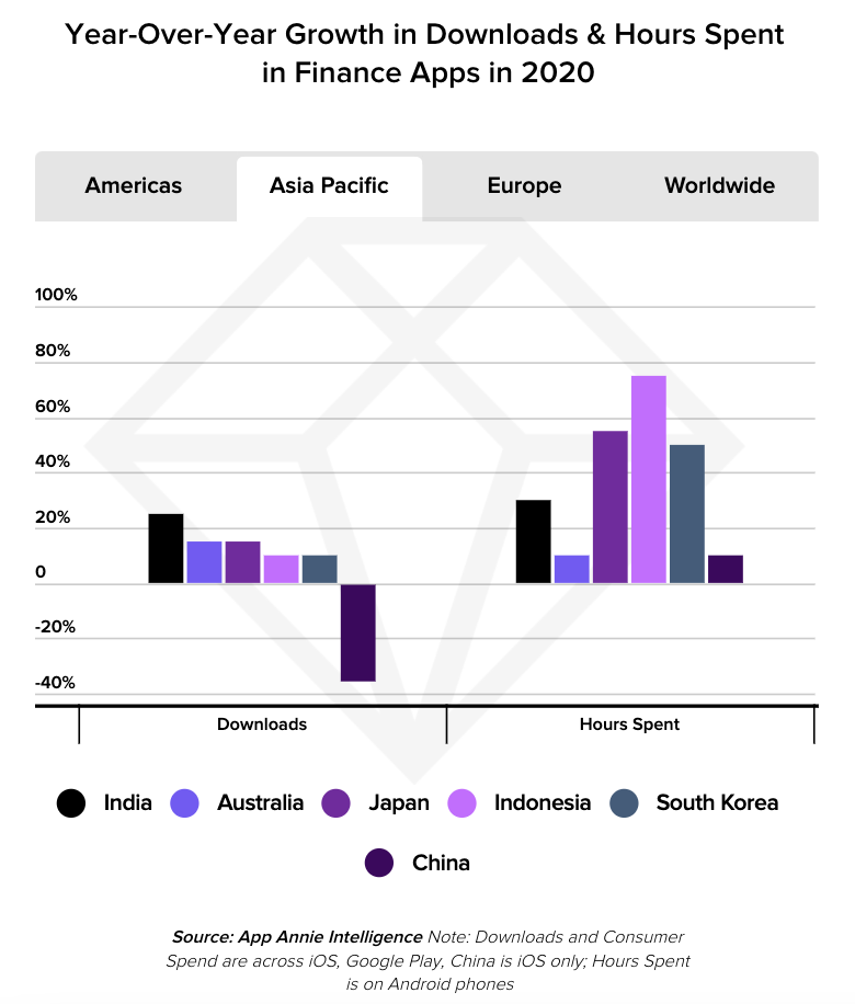 Year-over-year growth in downloads and hours spent in finance apps in 2020, Source: State of Mobile 2021, App Annie, 2021