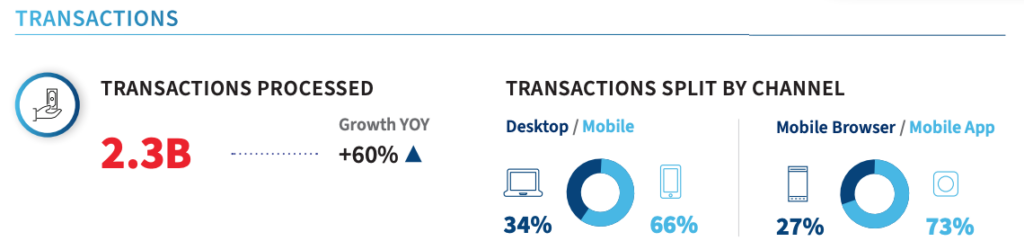 APAC transaction patterns, Source: LexisNexis Risk Solutions Cybercrime Report H1 2021
