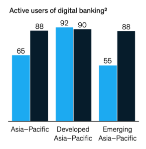 Active users of digital banking, Source: McKinsey Asia-Pacific PFS survey 2021