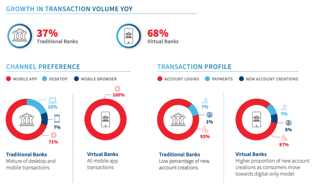 Consumer behavior across traditional and virtual banks, Source: LexisNexis Risk Solutions Cybercrime Report H1 2021