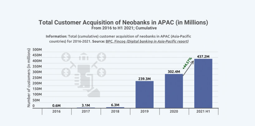 Digital Banking Reaches New Level of Maturity in APAC
