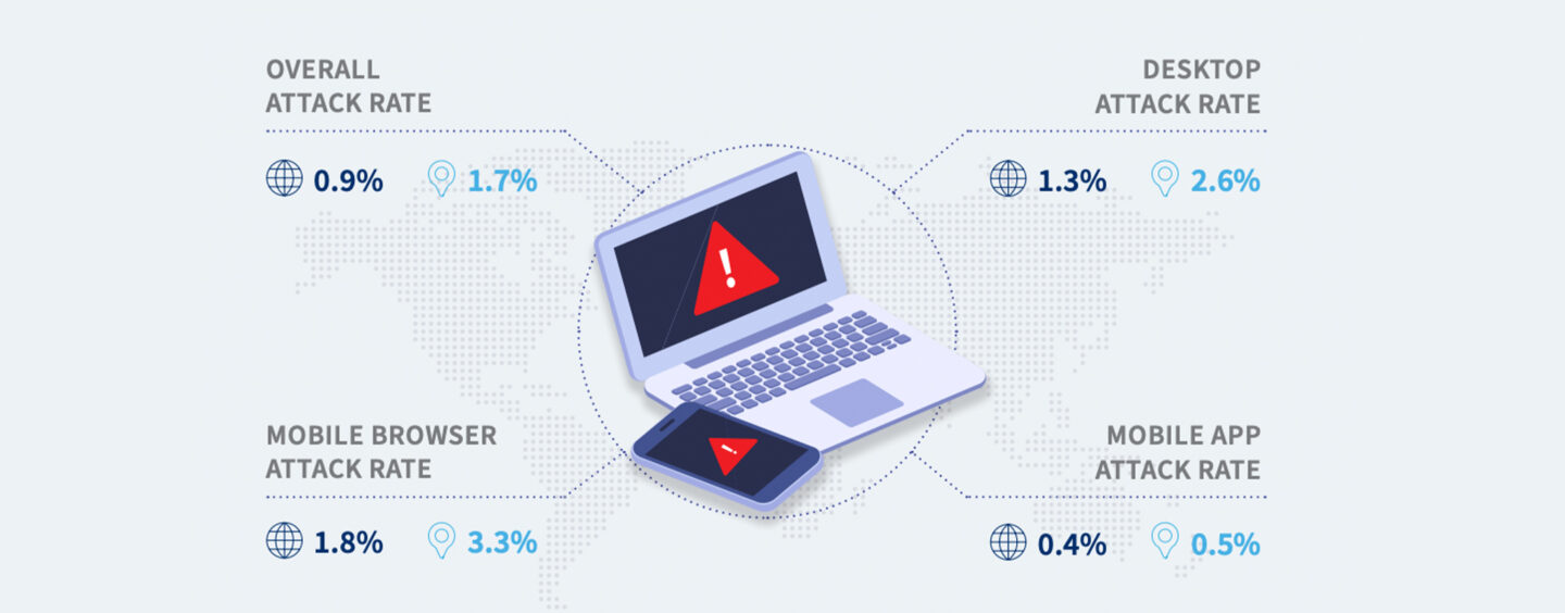 Bot Attacks Are on the Rise in APAC and They Are Targeting Online Shoppers