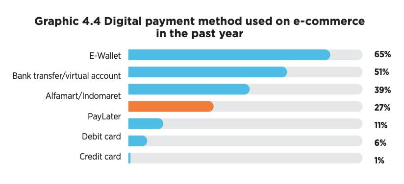 Digital payment method used on e-commerce in the past year, Source: 2021 Indonesian E-Commerce Consumer Behavior Report, Kredivo, Katadata Insight Center
